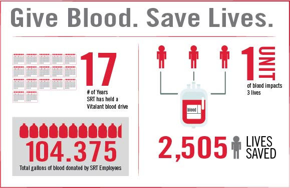 blooddriveinfographic